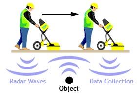Ground Penetrating Radar | C E  Floyd Company, Inc